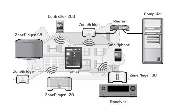 SonosNet