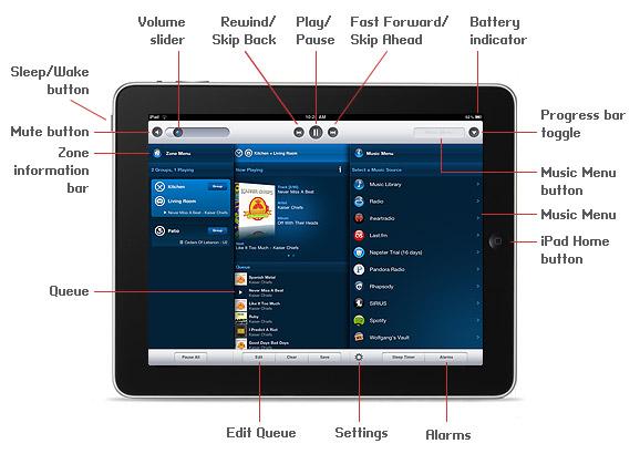 SONOS on iPad